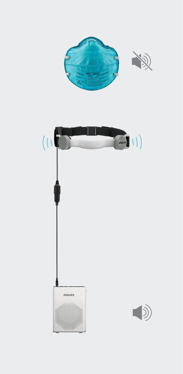throat mic and speaker kit for masks